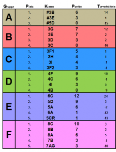 Floorball17_Ergebnis_Gruppenphase